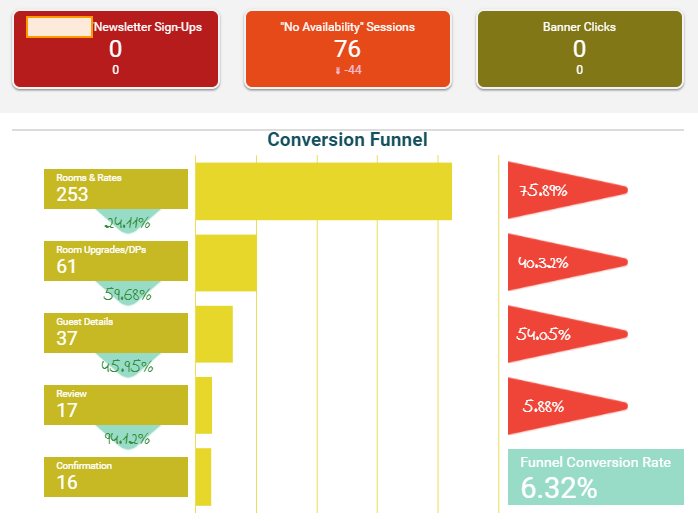 scorecards-booking-funnel