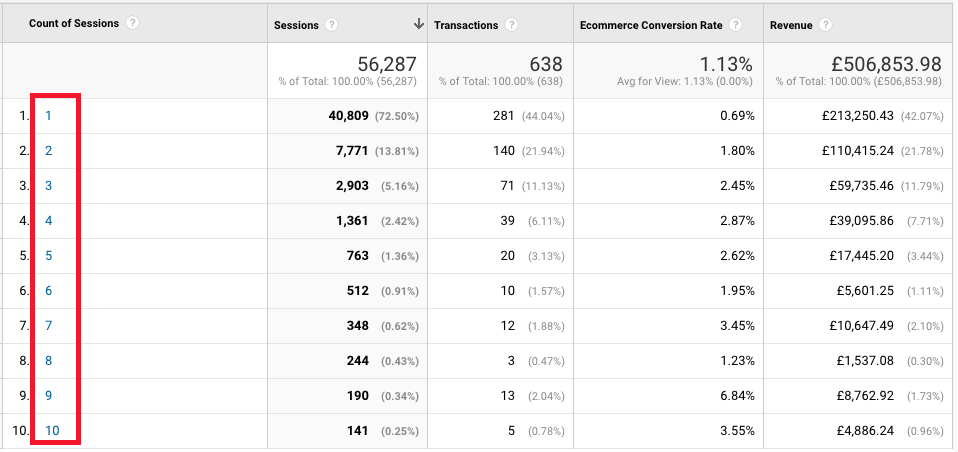 count-of-sessions-conversion-rate