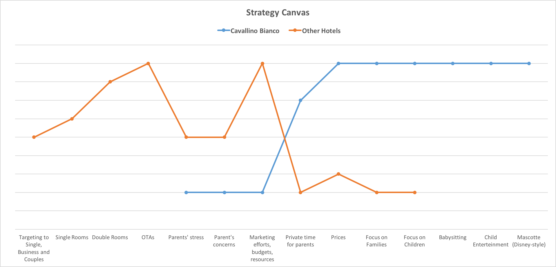 Strategy Canvas Hotel Cavallino Bianco