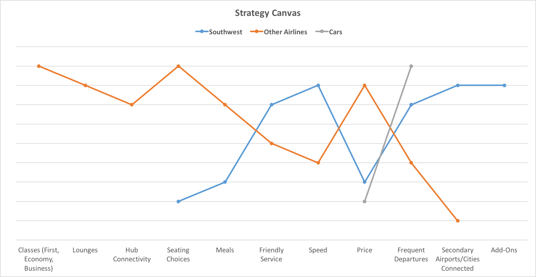 Strategy Canvas Southwest vs. Airlines vs. Cars
