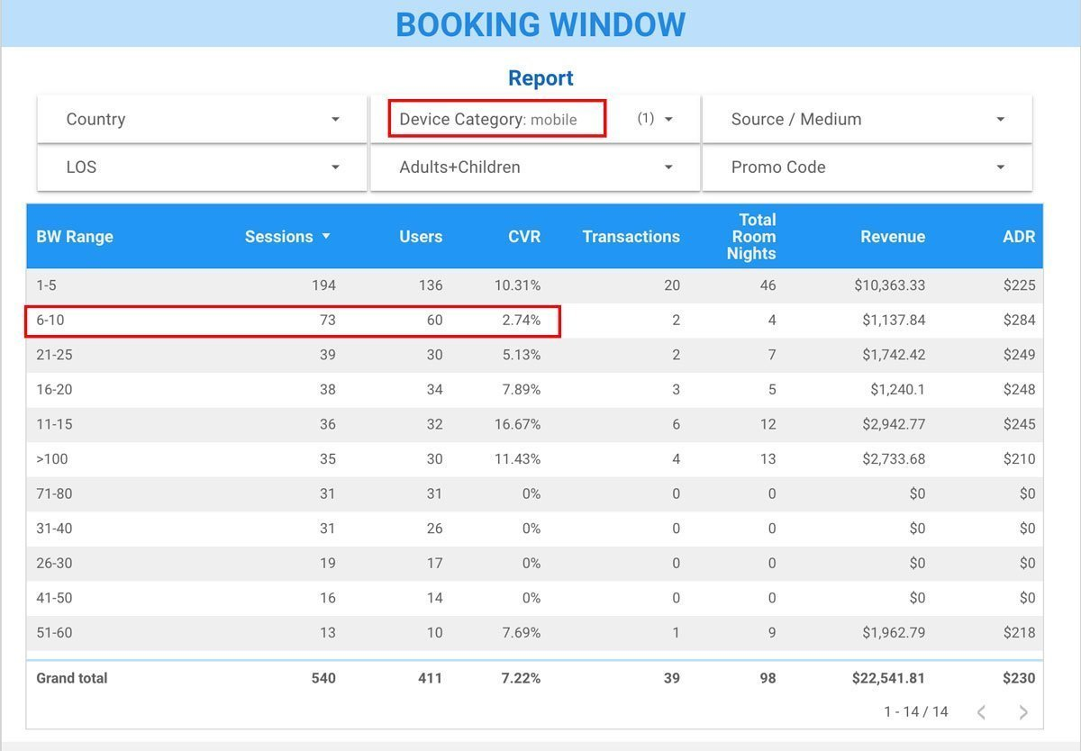 Report: Performance by Booking Window, Mobile ONLY