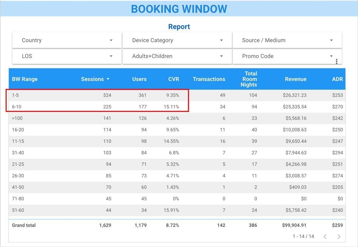 Report: Performance by Booking Window