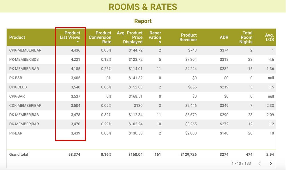 Rooms & Rates: number of views